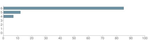Chart?cht=bhs&chs=500x140&chbh=10&chco=6f92a3&chxt=x,y&chd=t:85,12,7,0,0,0,0&chm=t+85%,333333,0,0,10|t+12%,333333,0,1,10|t+7%,333333,0,2,10|t+0%,333333,0,3,10|t+0%,333333,0,4,10|t+0%,333333,0,5,10|t+0%,333333,0,6,10&chxl=1:|other|indian|hawaiian|asian|hispanic|black|white